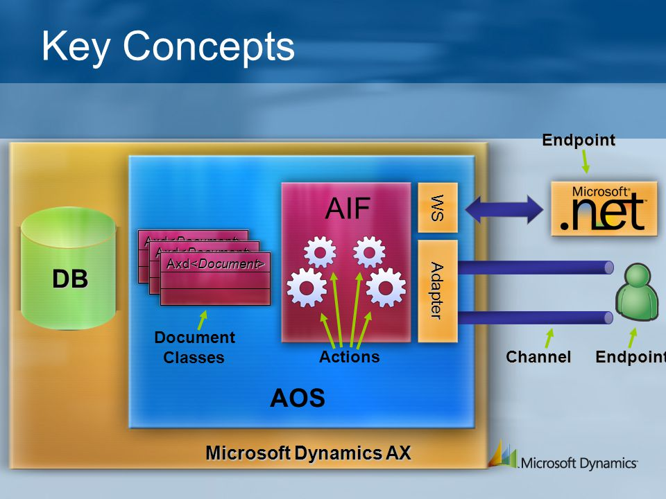 Axd Axd Key Concepts ChannelEndpoint Actions Document Classes Microsoft Dynamics AX Endpoint DB AOS AIF Adapter WS