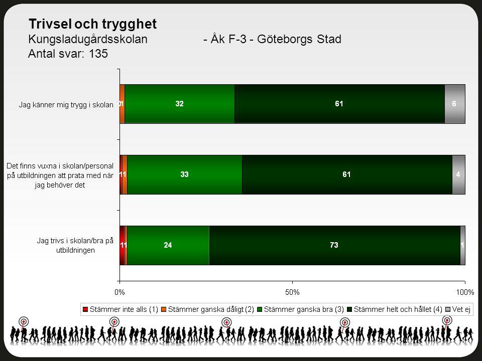 Trivsel och trygghet Kungsladugårdsskolan - Åk F-3 - Göteborgs Stad Antal svar: 135