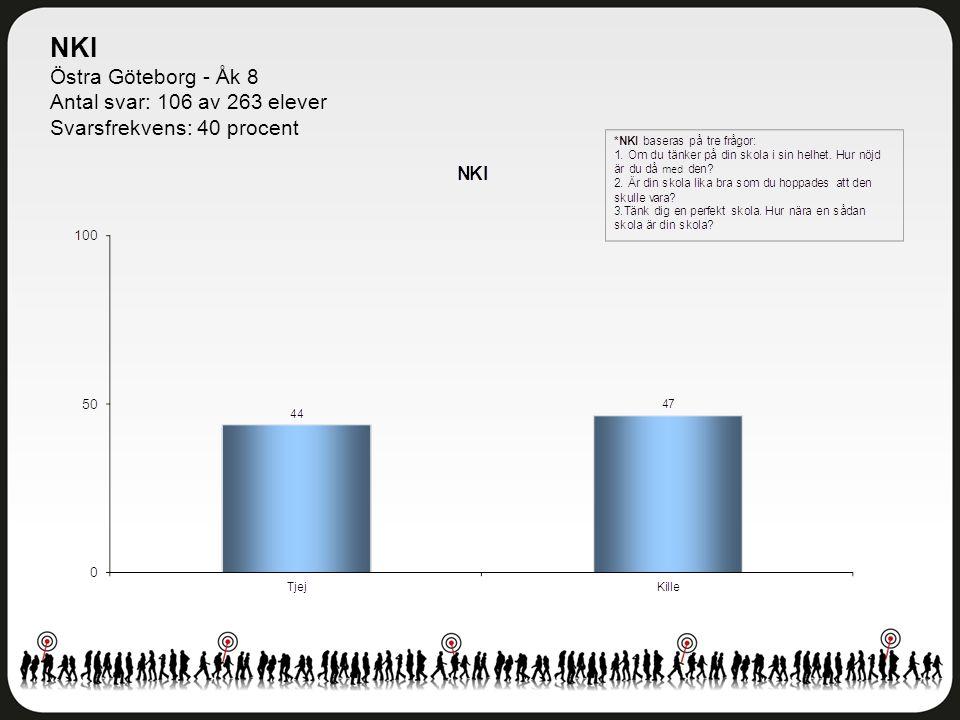 Delområdesindex Östra Göteborg - Åk 8 Antal svar: 106 av 263 elever Svarsfrekvens: 40 procent