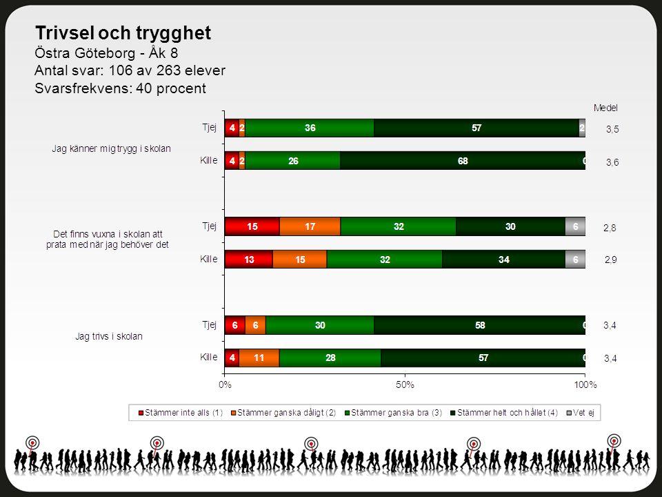 Delaktighet och inflytande Östra Göteborg - Åk 8 Antal svar: 106 av 263 elever Svarsfrekvens: 40 procent