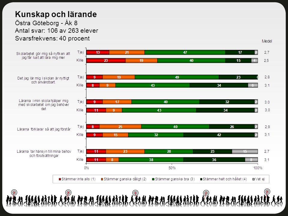 Kunskap och lärande Östra Göteborg - Åk 8 Antal svar: 106 av 263 elever Svarsfrekvens: 40 procent