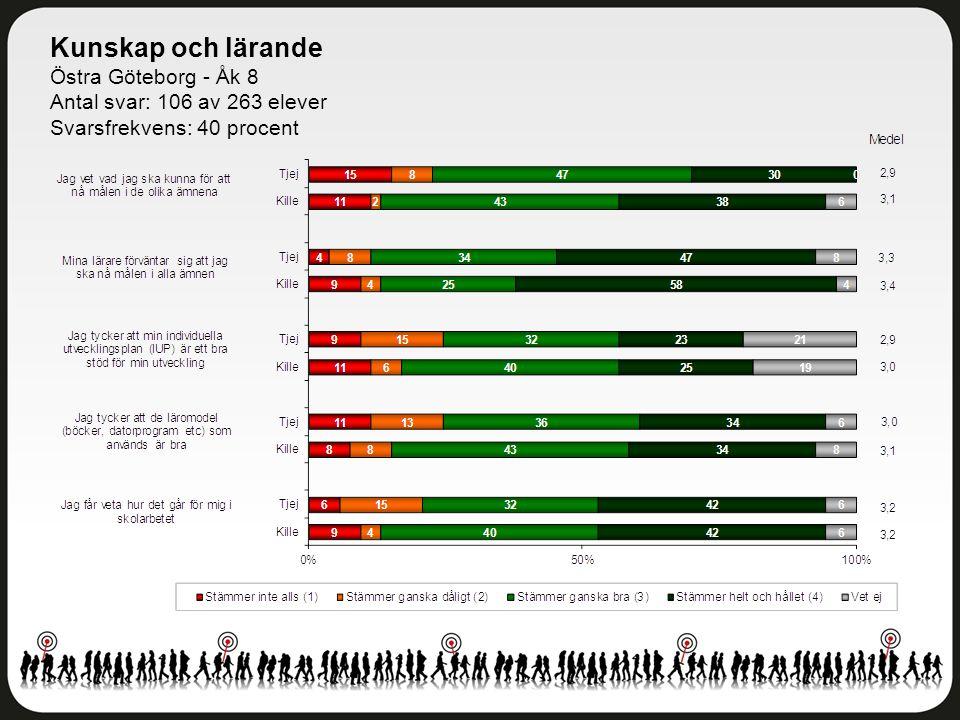 Bemötande Östra Göteborg - Åk 8 Antal svar: 106 av 263 elever Svarsfrekvens: 40 procent