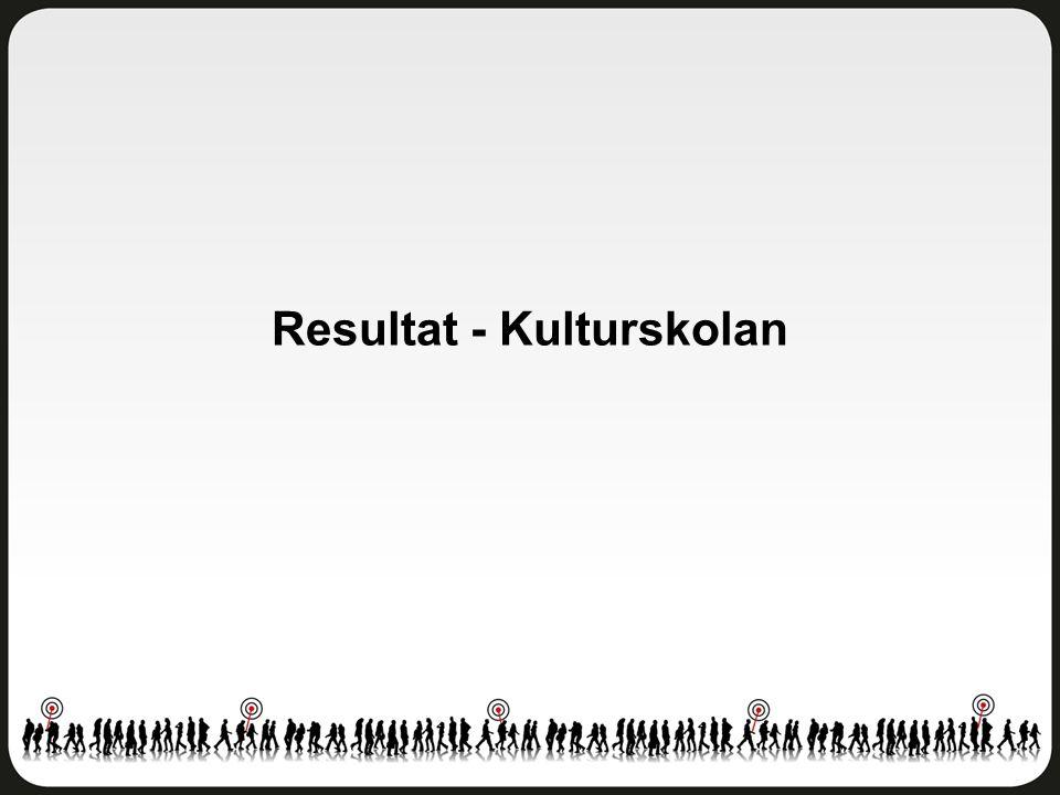 Index - Kulturskolan Östra Göteborg - Åk 8 Antal svar: 7 (Endast de som går i kulturskolan)