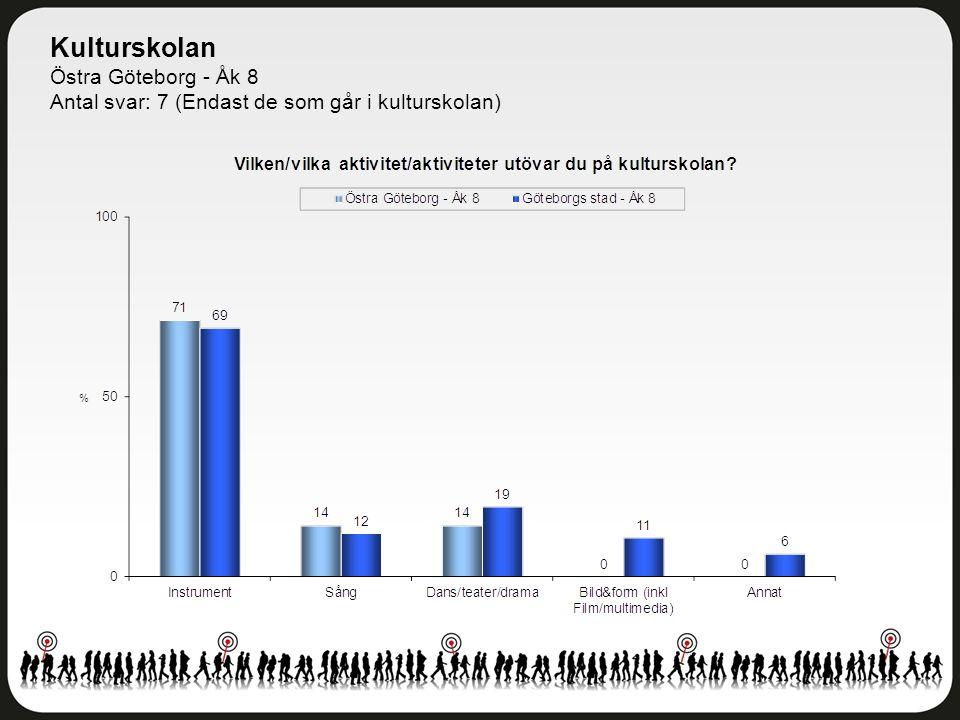 Kulturskolan Östra Göteborg - Åk 8 Antal svar: 5 (Endast de som har slutat i kulturskolan)