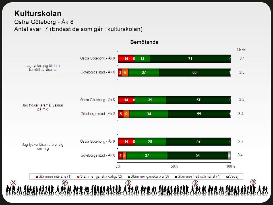 Kulturskolan Östra Göteborg - Åk 8 Antal svar: 7 (Endast de som går i kulturskolan)