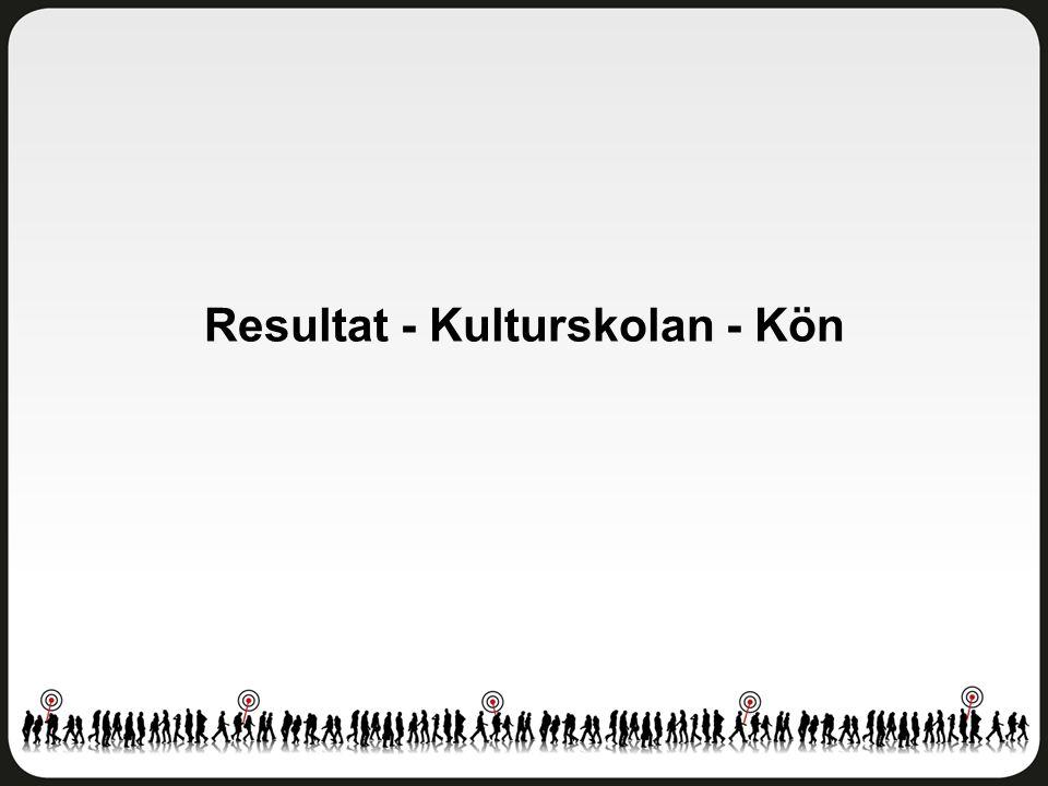 Kulturskolan Östra Göteborg - Åk 8 Antal svar: 106 av 263 elever Svarsfrekvens: 40 procent