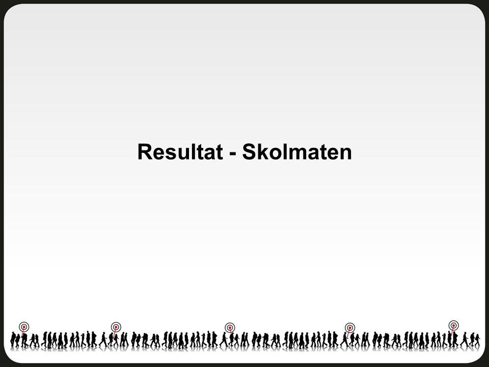 Delområdesindex - Skolmaten Östra Göteborg - Åk 8 Antal svar: 106 av 263 elever Svarsfrekvens: 40 procent