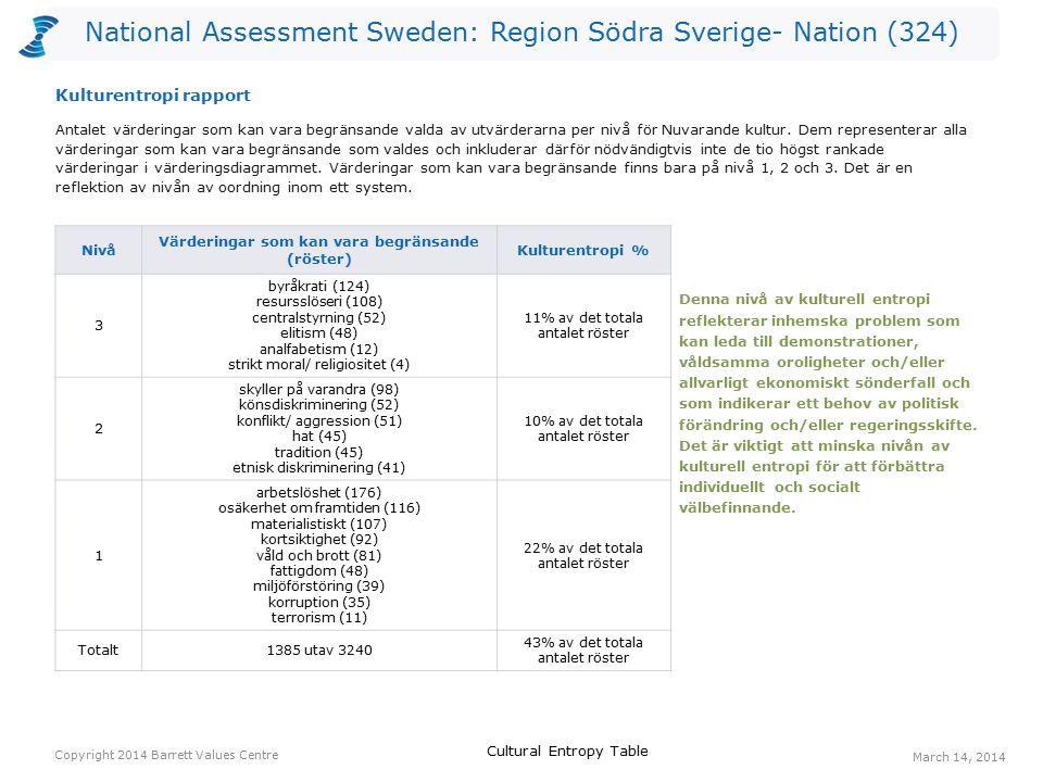 National Assessment Sweden: Region Södra Sverige- Nation (324) Röster: Nuvarande kulturRöster: Önskad kulturHopp arbetstillfällen20175155 ansvar för kommande generationer17139122 ekonomisk stabilitet7516287 välfungerande sjukvård3010979 omsorg om de äldre248460 omsorg om de utsatta157156 social rättvisa136350 bevarande av naturen408848 engagemang136047 gemensamma värderingar55045 Ett värderingshopp inträffar när det är fler röster för en värdering gällande Önskad kultur än för en värdering gällande Nuvarande kultur.