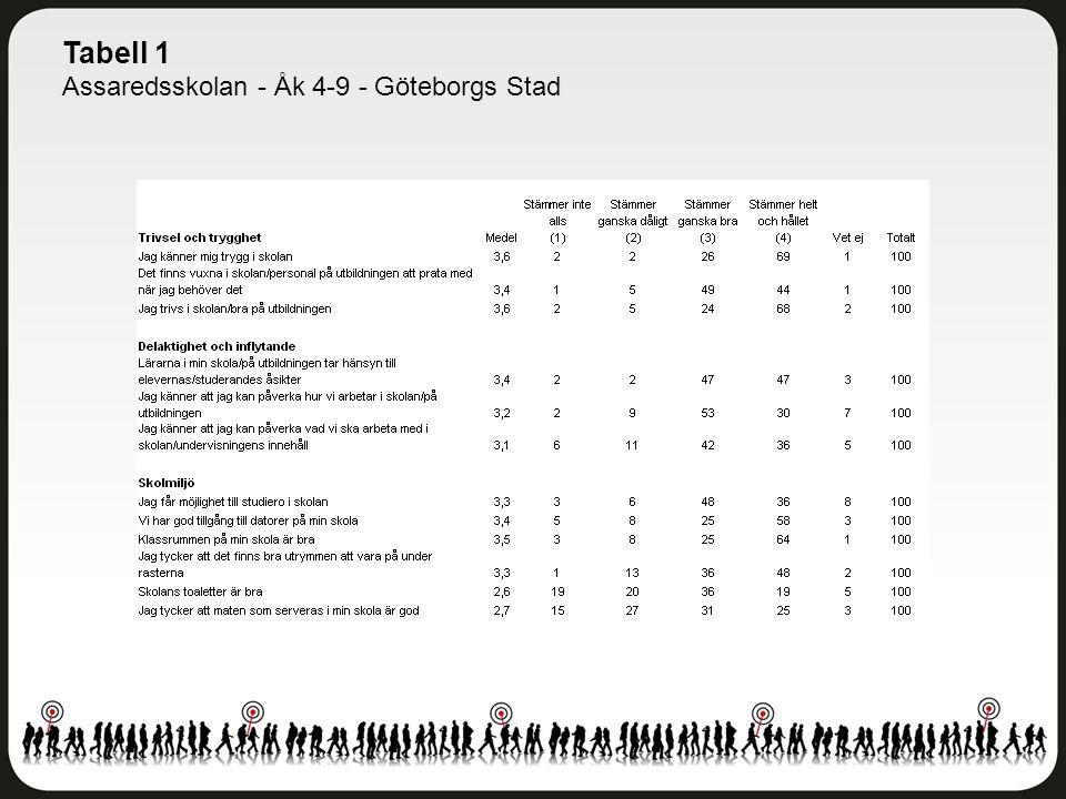 Tabell 1 Assaredsskolan - Åk 4-9 - Göteborgs Stad
