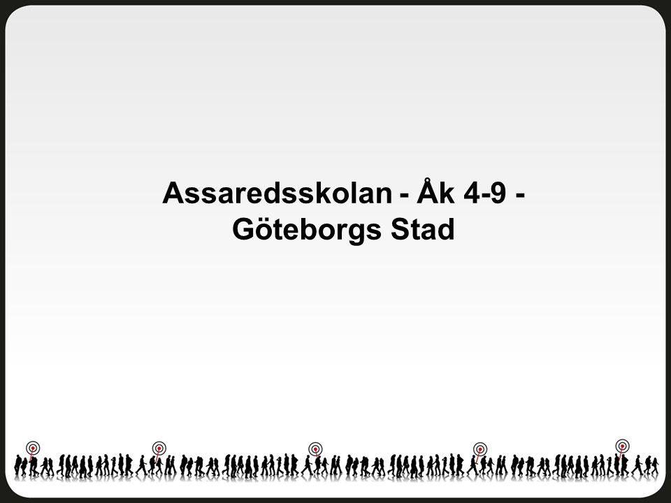 Helhetsintryck Assaredsskolan - Åk 4-9 - Göteborgs Stad Antal svar: 118