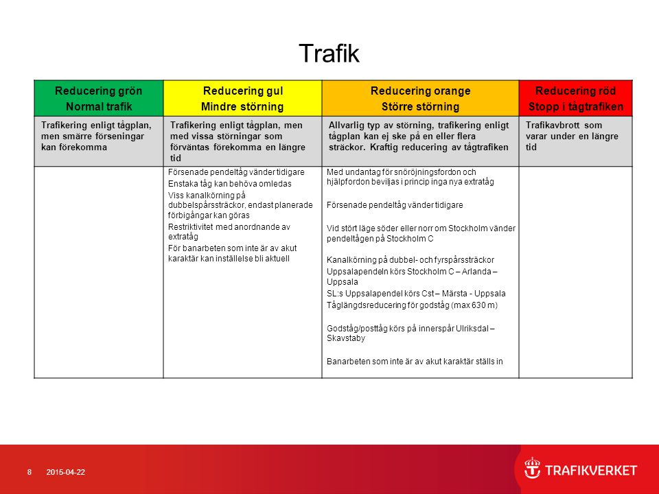 82015-04-22 Trafik Reducering grön Normal trafik Reducering gul Mindre störning Reducering orange Större störning Reducering röd Stopp i tågtrafiken Trafikering enligt tågplan, men smärre förseningar kan förekomma Trafikering enligt tågplan, men med vissa störningar som förväntas förekomma en längre tid Allvarlig typ av störning, trafikering enligt tågplan kan ej ske på en eller flera sträckor.