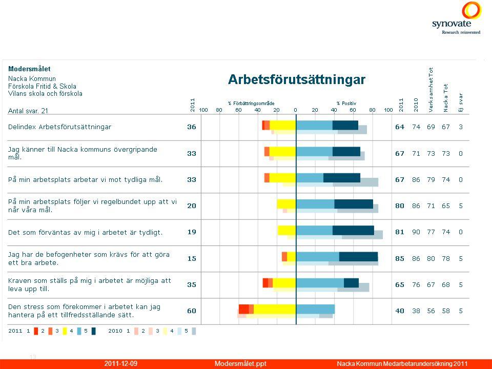 2011-12-09Modersmålet.ppt Nacka Kommun Medarbetarundersökning 2011 13