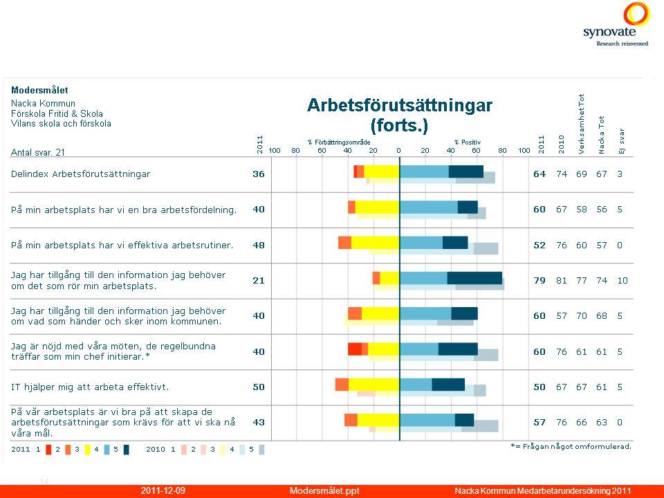 2011-12-09Modersmålet.ppt Nacka Kommun Medarbetarundersökning 2011 14