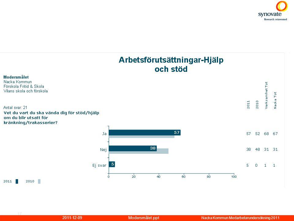 2011-12-09Modersmålet.ppt Nacka Kommun Medarbetarundersökning 2011 17