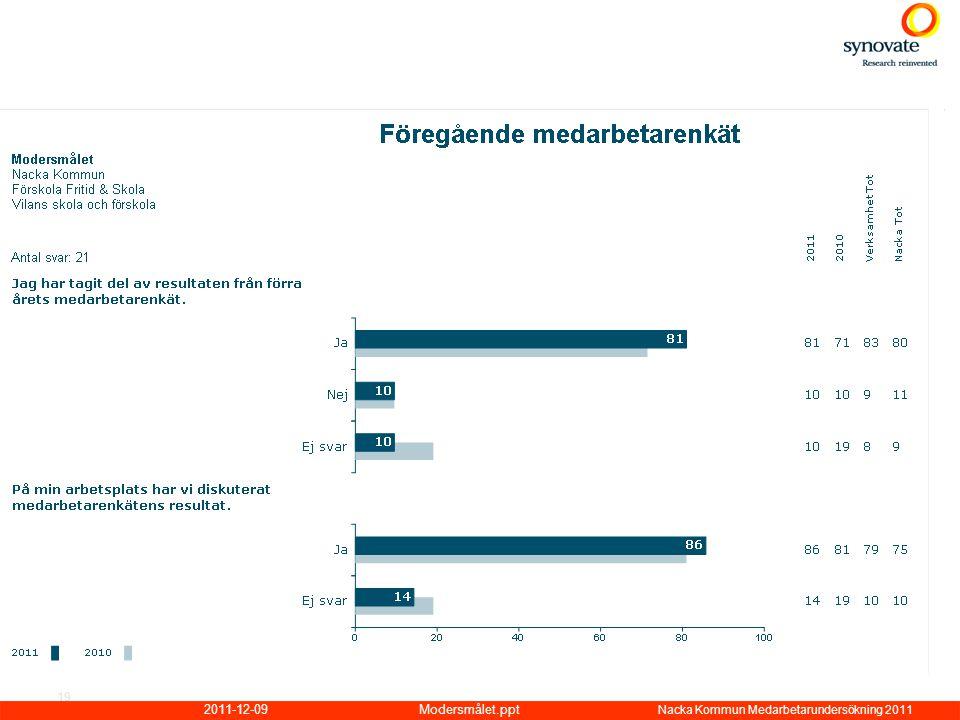 2011-12-09Modersmålet.ppt Nacka Kommun Medarbetarundersökning 2011 19