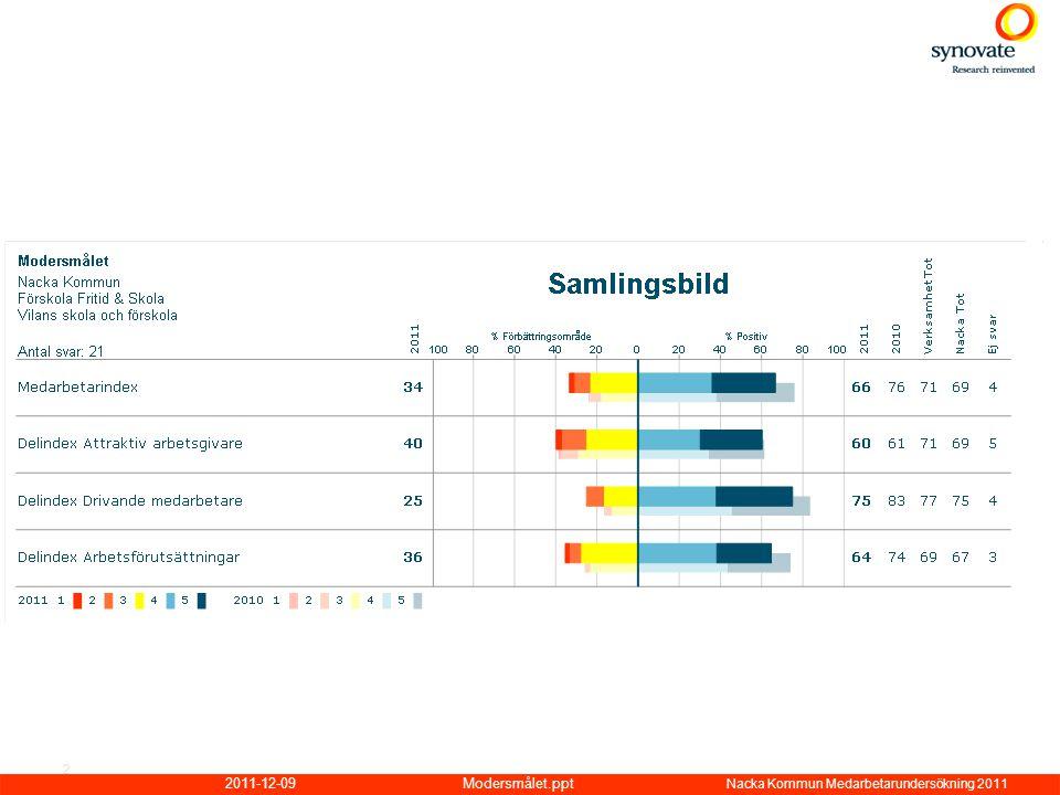 2011-12-09Modersmålet.ppt Nacka Kommun Medarbetarundersökning 2011 3