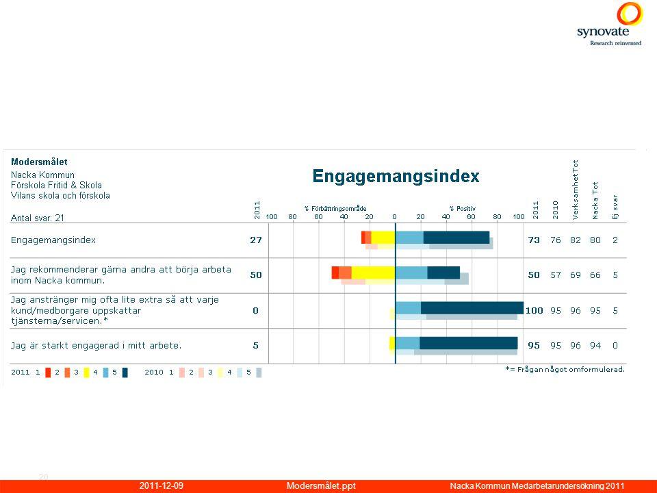 2011-12-09Modersmålet.ppt Nacka Kommun Medarbetarundersökning 2011 20