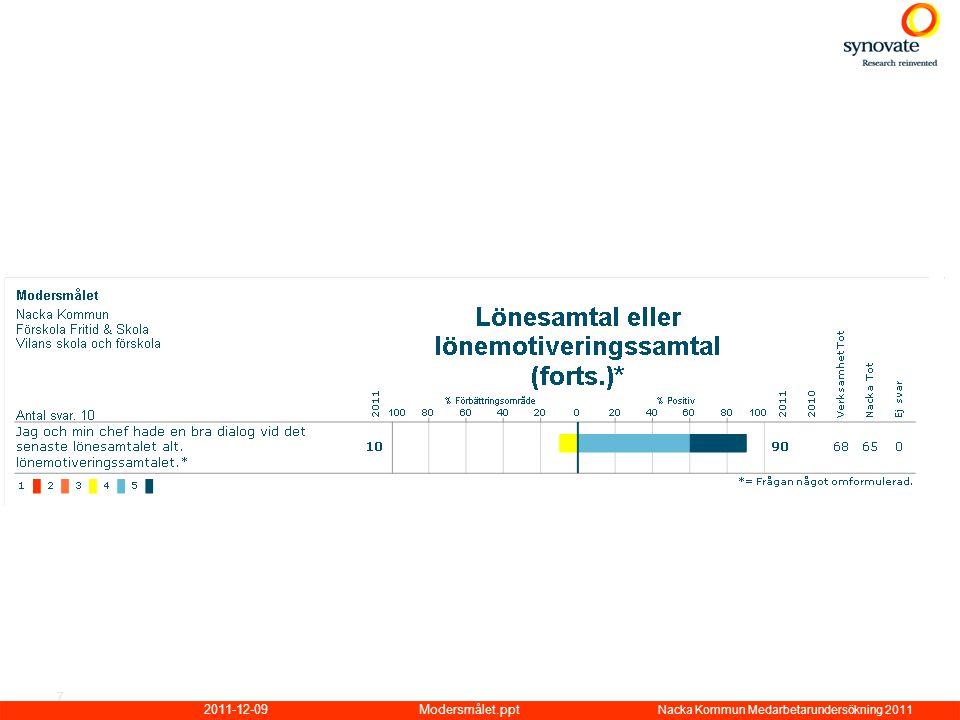 2011-12-09Modersmålet.ppt Nacka Kommun Medarbetarundersökning 2011 7