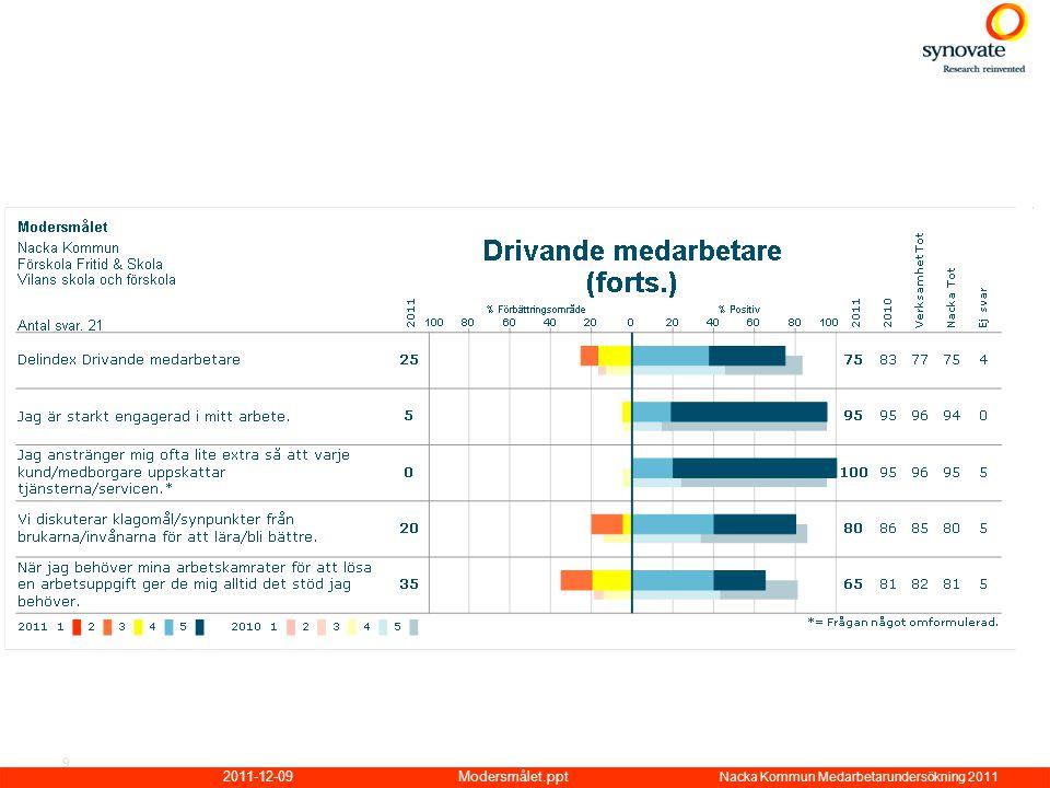 2011-12-09Modersmålet.ppt Nacka Kommun Medarbetarundersökning 2011 9
