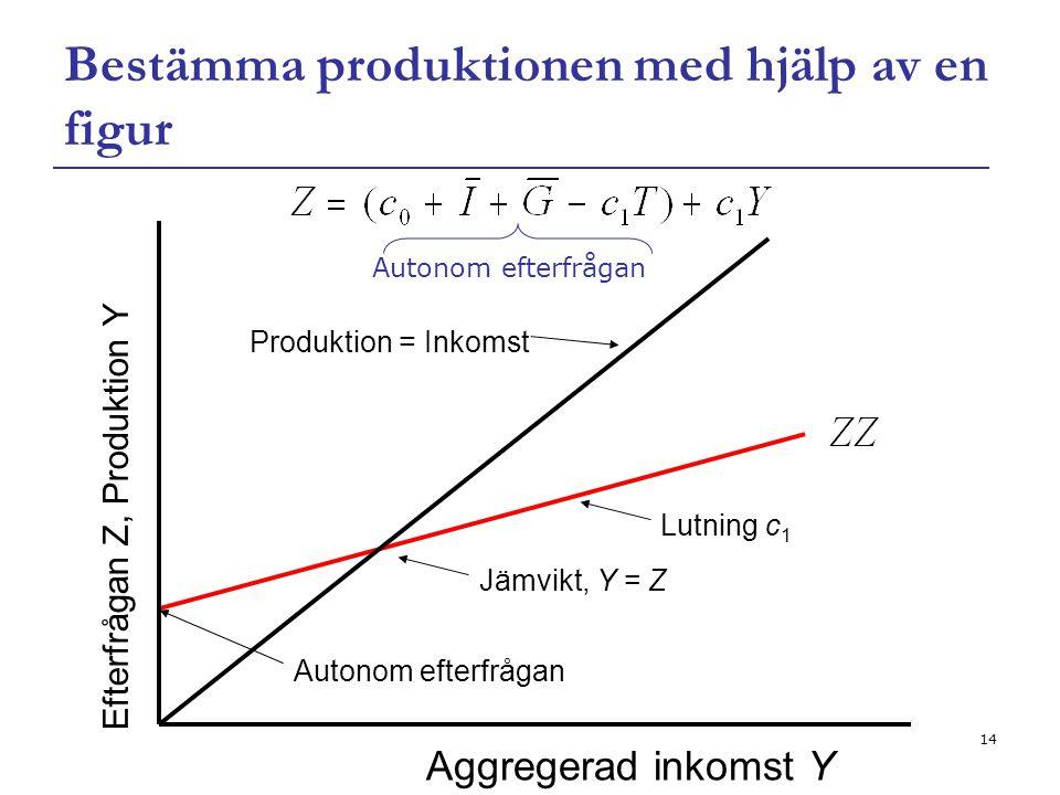 14 Bestämma produktionen med hjälp av en figur Aggregerad inkomst Y Efterfrågan Z, Produktion Y Autonom efterfrågan Produktion = Inkomst Jämvikt, Y =