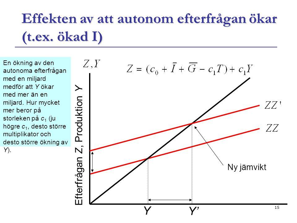 15 Effekten av att autonom efterfrågan ökar (t.ex. ökad I) Y Efterfrågan Z, Produktion Y Ny jämvikt Y' En ökning av den autonoma efterfrågan med en mi