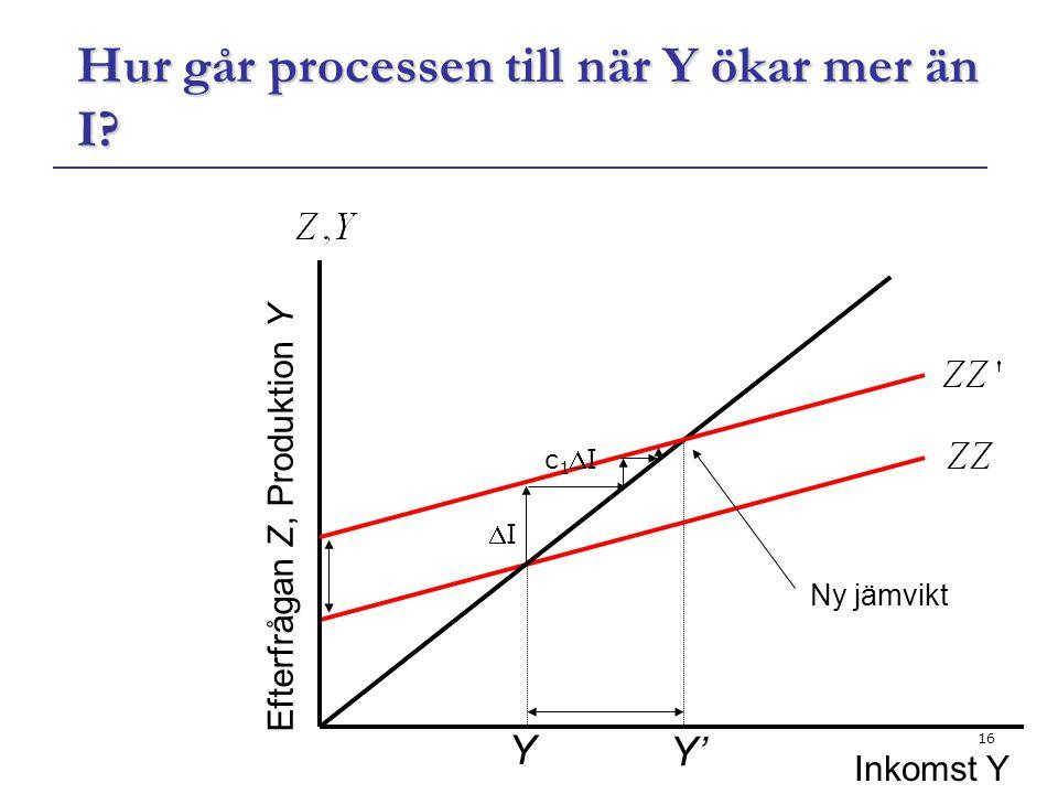 16 Hur går processen till när Y ökar mer än I? Y Efterfrågan Z, Produktion Y Ny jämvikt Y' Inkomst Y II c1Ic1I