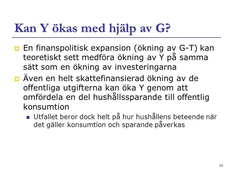 19 Kan Y ökas med hjälp av G?  En finanspolitisk expansion (ökning av G-T) kan teoretiskt sett medföra ökning av Y på samma sätt som en ökning av inv