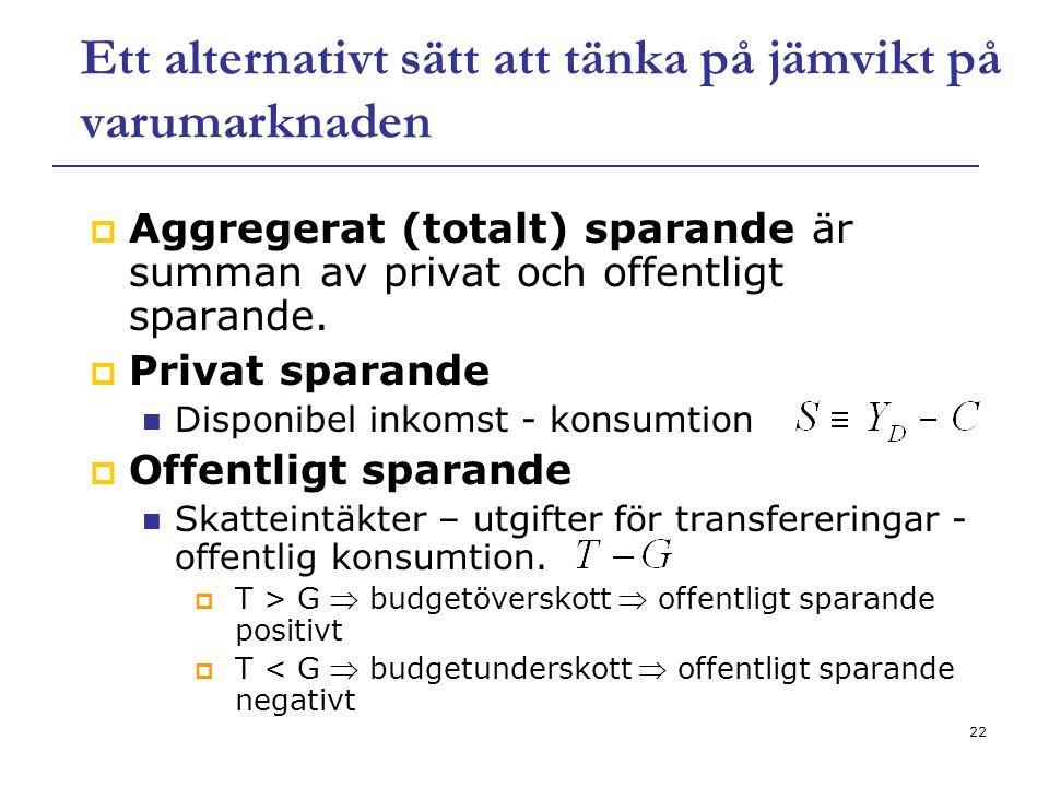 22 Ett alternativt sätt att tänka på jämvikt på varumarknaden  Aggregerat (totalt) sparande är summan av privat och offentligt sparande.  Privat spa