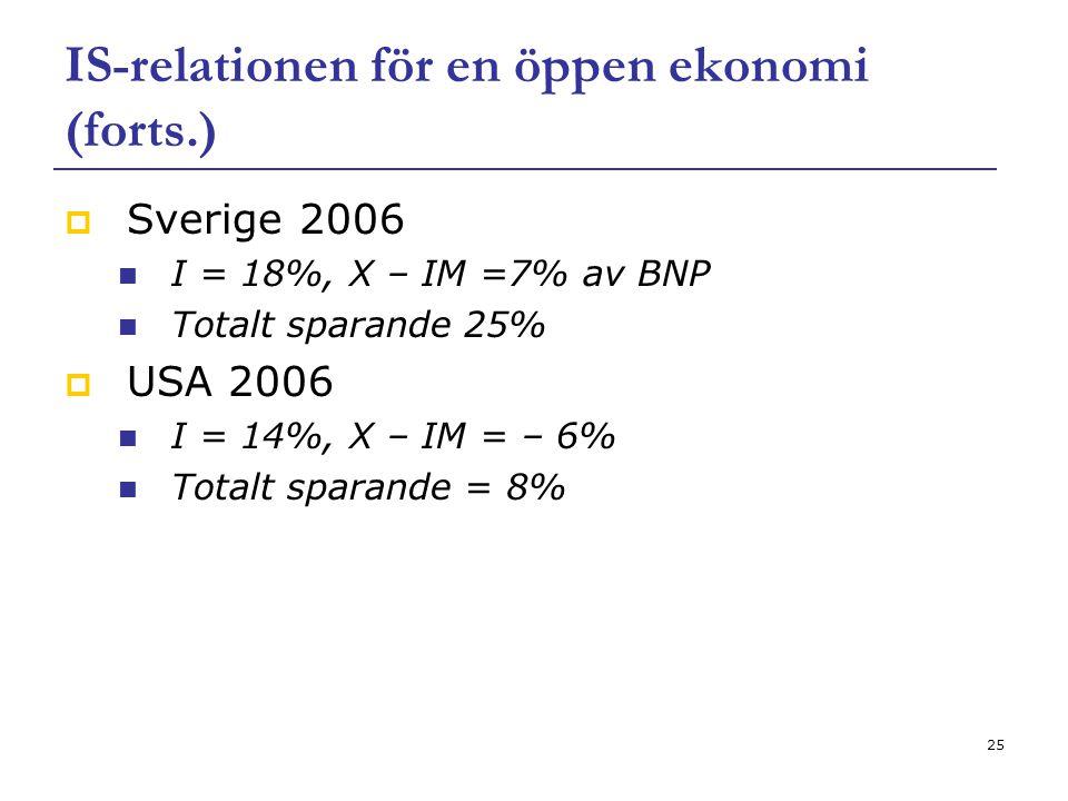 25 IS-relationen för en öppen ekonomi (forts.)  Sverige 2006 I = 18%, X – IM =7% av BNP Totalt sparande 25%  USA 2006 I = 14%, X – IM = – 6% Totalt