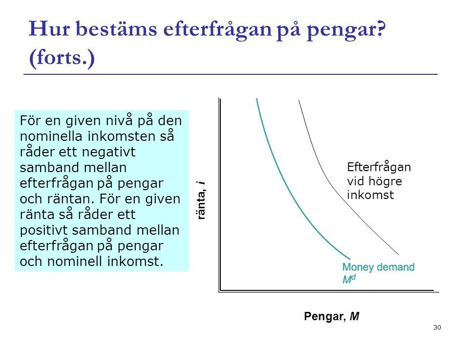 30 Hur bestäms efterfrågan på pengar? (forts.) För en given nivå på den nominella inkomsten så råder ett negativt samband mellan efterfrågan på pengar