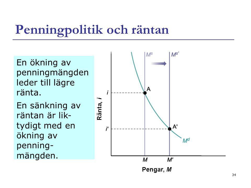 34 Penningpolitik och räntan En ökning av penningmängden leder till lägre ränta. Pengar, M Ränta, i En sänkning av räntan är lik- tydigt med en ökning