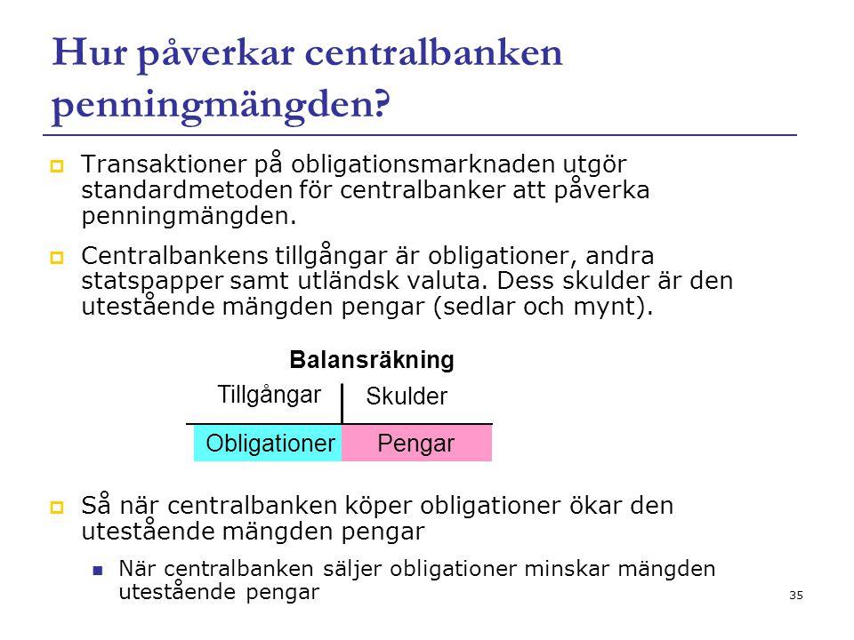 35 Hur påverkar centralbanken penningmängden?  Transaktioner på obligationsmarknaden utgör standardmetoden för centralbanker att påverka penningmängd