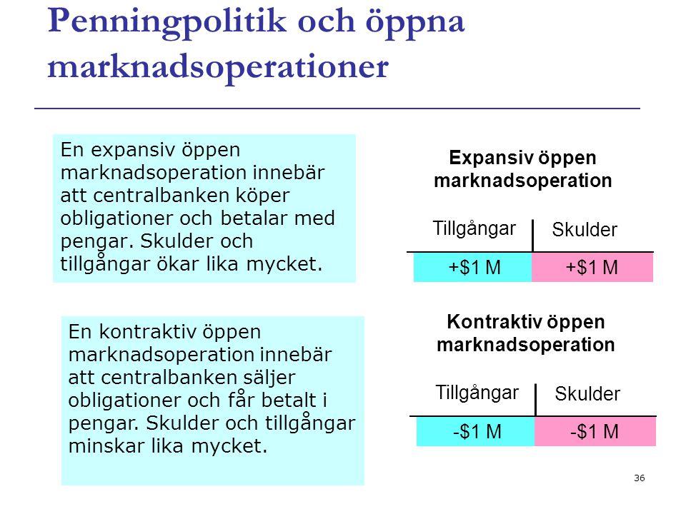 36 Penningpolitik och öppna marknadsoperationer En expansiv öppen marknadsoperation innebär att centralbanken köper obligationer och betalar med penga