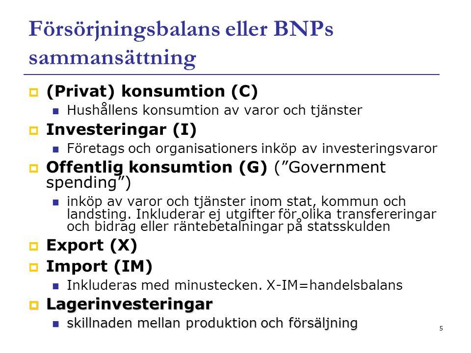 5 Försörjningsbalans eller BNPs sammansättning  (Privat) konsumtion (C) Hushållens konsumtion av varor och tjänster  Investeringar (I) Företags och
