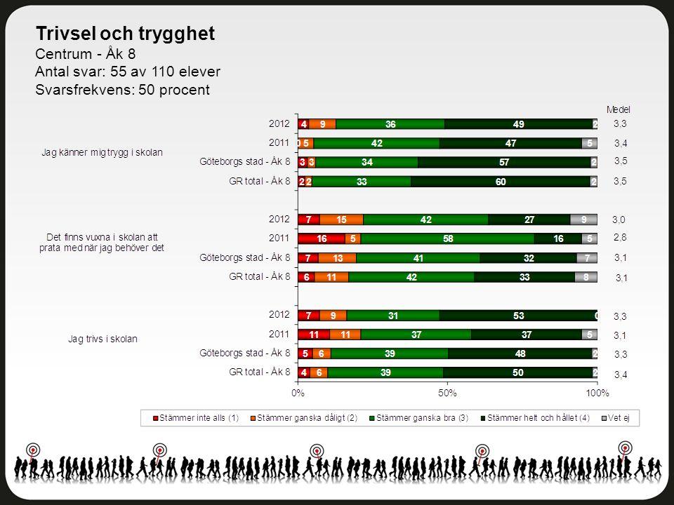 Trivsel och trygghet Centrum - Åk 8 Antal svar: 55 av 110 elever Svarsfrekvens: 50 procent