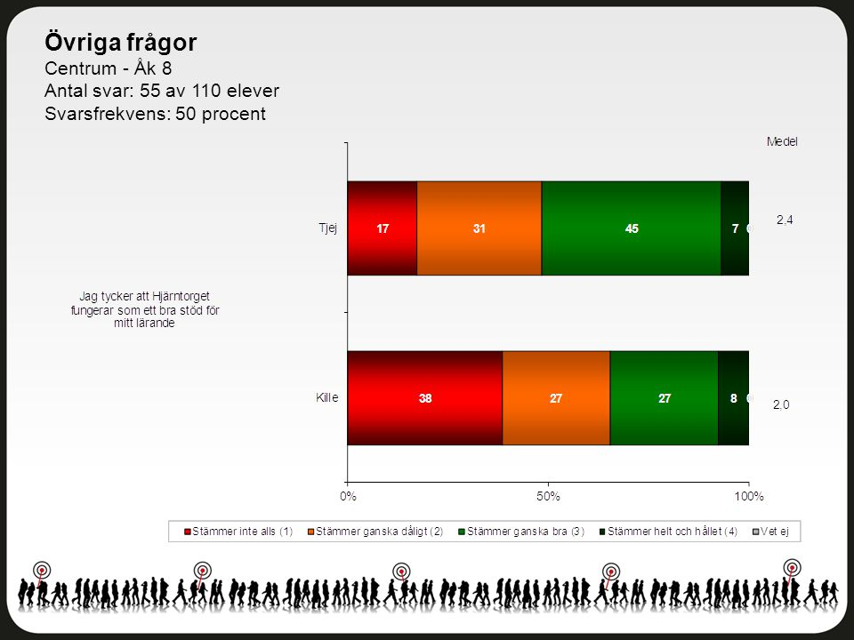 Övriga frågor Centrum - Åk 8 Antal svar: 55 av 110 elever Svarsfrekvens: 50 procent