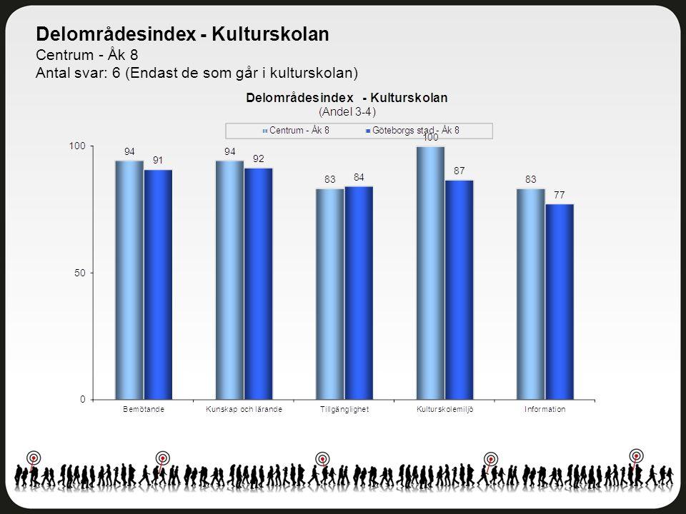 Delområdesindex - Kulturskolan Centrum - Åk 8 Antal svar: 6 (Endast de som går i kulturskolan)