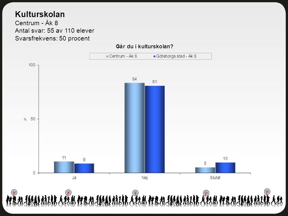 Kulturskolan Centrum - Åk 8 Antal svar: 55 av 110 elever Svarsfrekvens: 50 procent