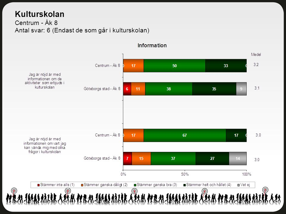 Kulturskolan Centrum - Åk 8 Antal svar: 6 (Endast de som går i kulturskolan)