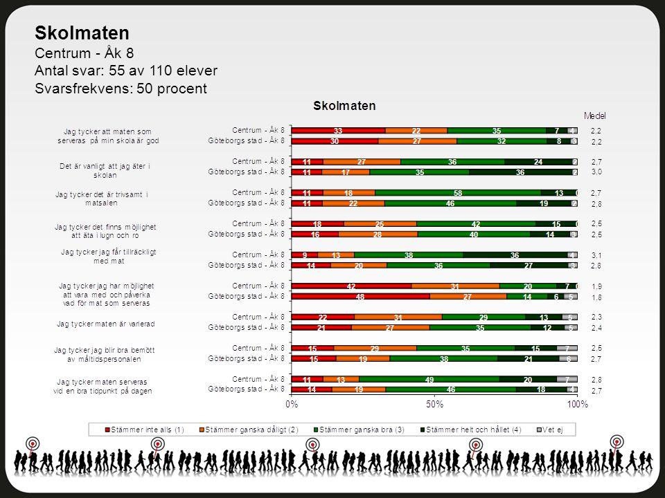 Skolmaten Centrum - Åk 8 Antal svar: 55 av 110 elever Svarsfrekvens: 50 procent