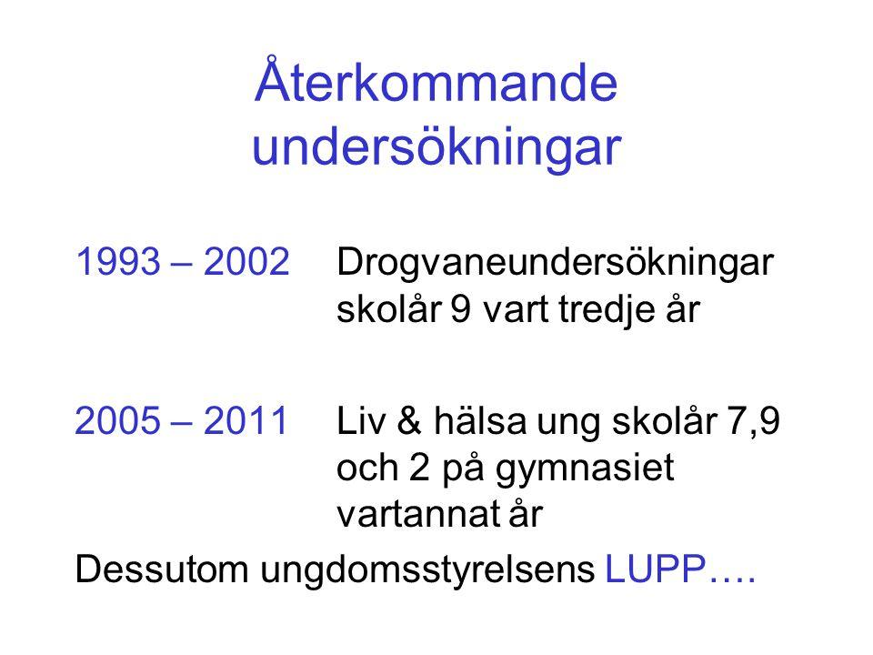 Återkommande undersökningar 1993 – 2002Drogvaneundersökningar skolår 9 vart tredje år 2005 – 2011Liv & hälsa ung skolår 7,9 och 2 på gymnasiet vartann