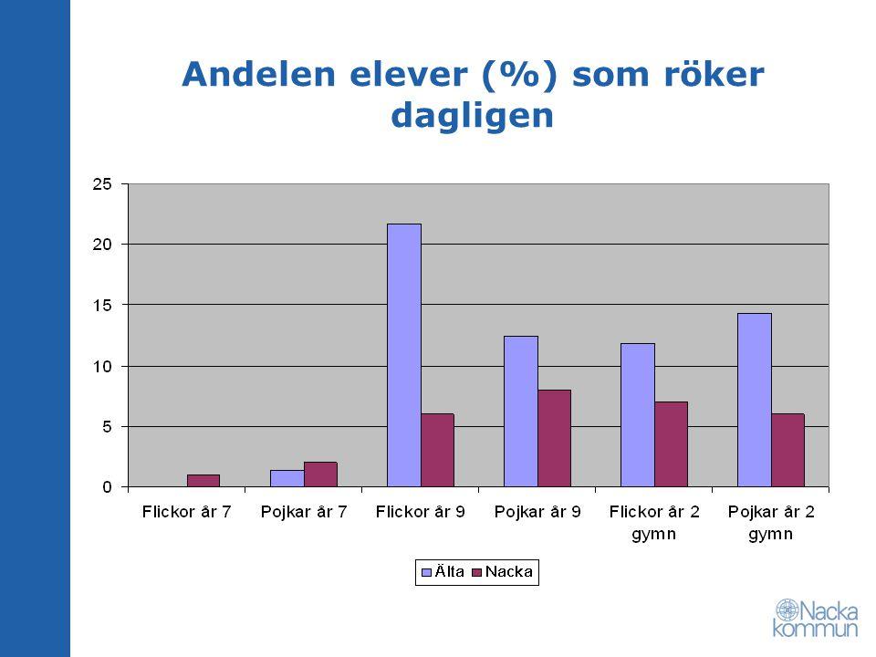 Andelen elever (%) som röker dagligen