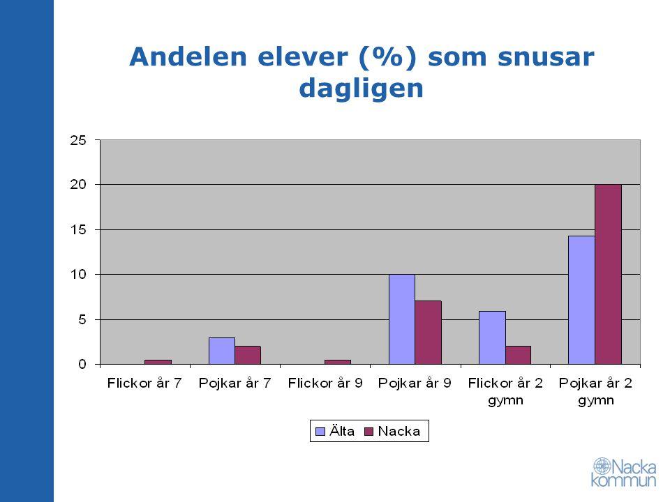 Andelen elever (%) som snusar dagligen