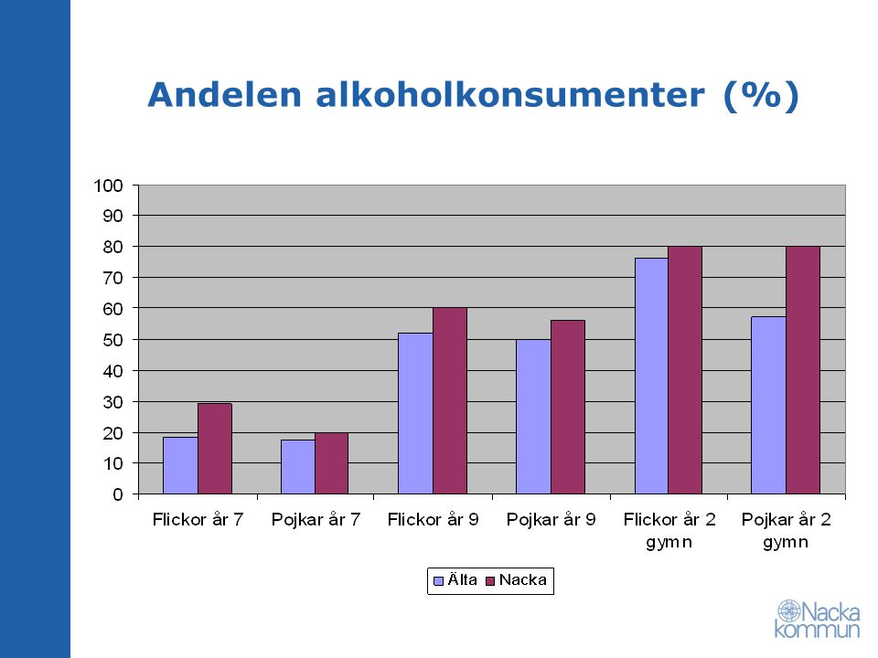 Andelen alkoholkonsumenter (%)