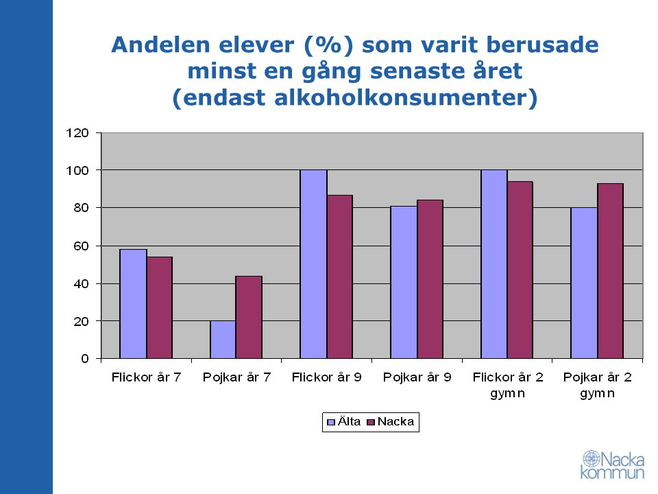 Andelen elever (%) som varit berusade minst en gång senaste året (endast alkoholkonsumenter)