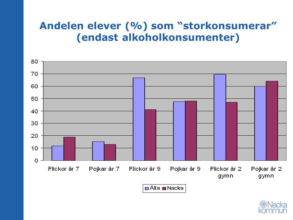 Andelen elever (%) som storkonsumerar (endast alkoholkonsumenter)