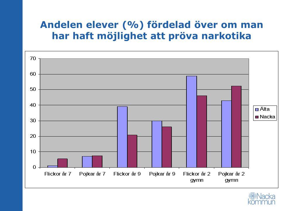 Andelen elever (%) fördelad över om man har haft möjlighet att pröva narkotika