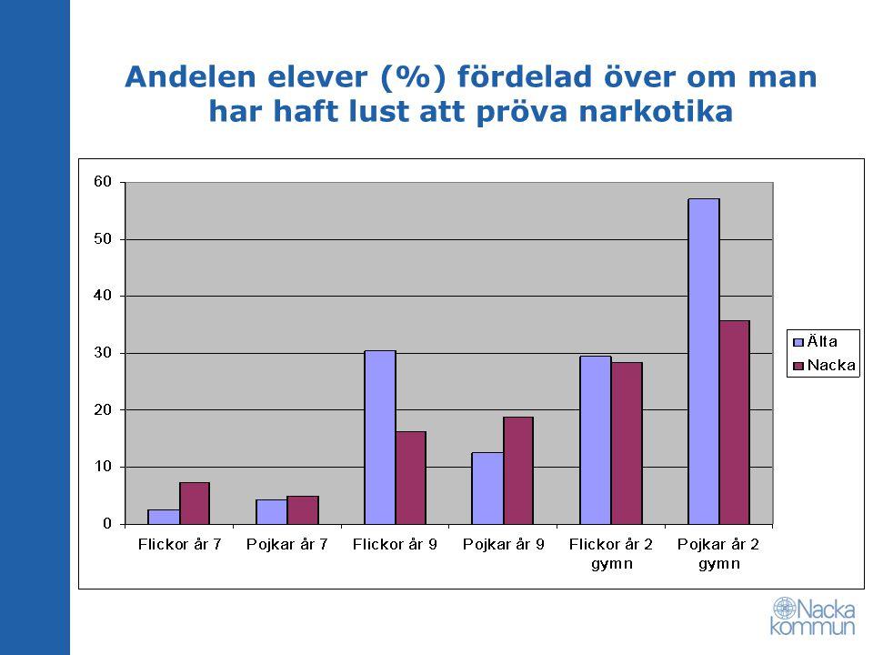 Andelen elever (%) fördelad över om man har haft lust att pröva narkotika