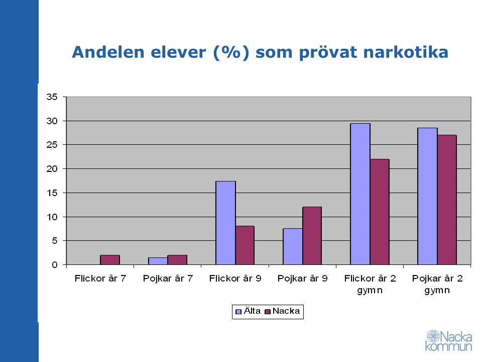 Andelen elever (%) som prövat narkotika