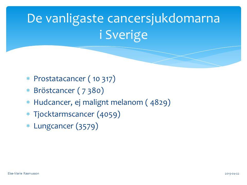  Prostatacancer ( 10 317)  Bröstcancer ( 7 380)  Hudcancer, ej malignt melanom ( 4829)  Tjocktarmscancer (4059)  Lungcancer (3579) De vanligaste